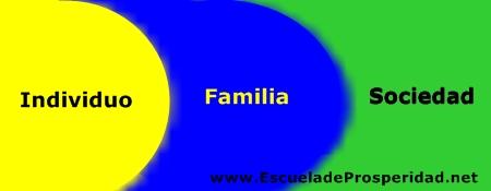 individuo-familia-sociedad-prosperidad